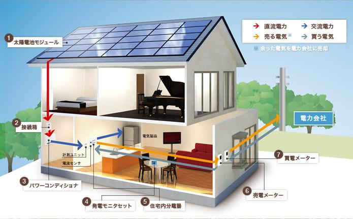 太陽光発電のシステム構成